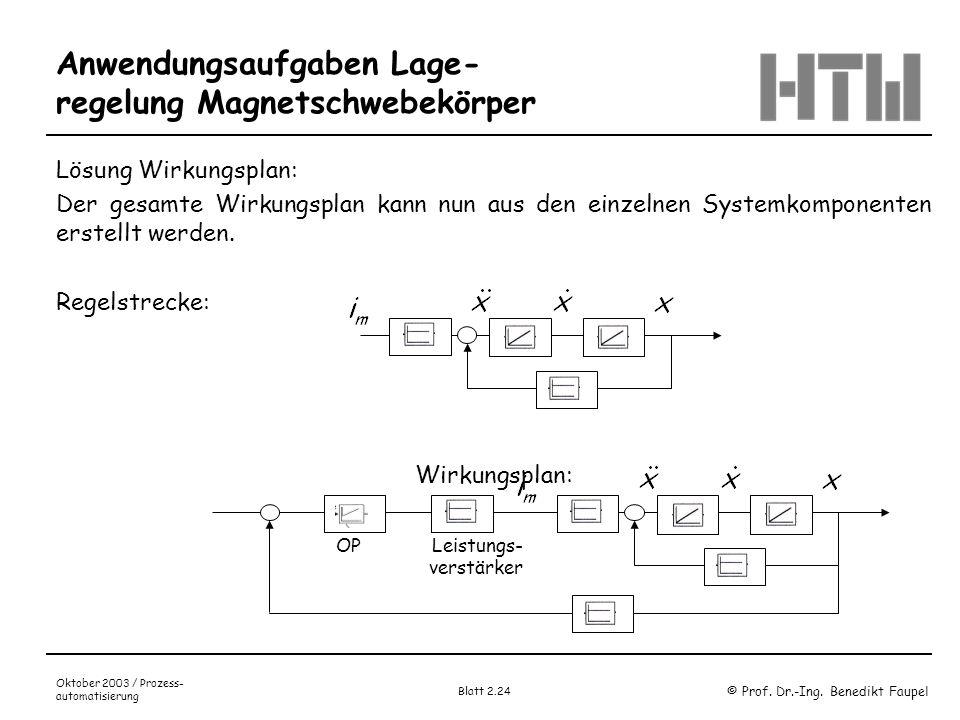 © Prof. Dr.-Ing. Benedikt Faupel Oktober 2003 / Prozess- automatisierung Blatt 2.24 Anwendungsaufgaben Lage- regelung Magnetschwebekörper Lösung Wirku