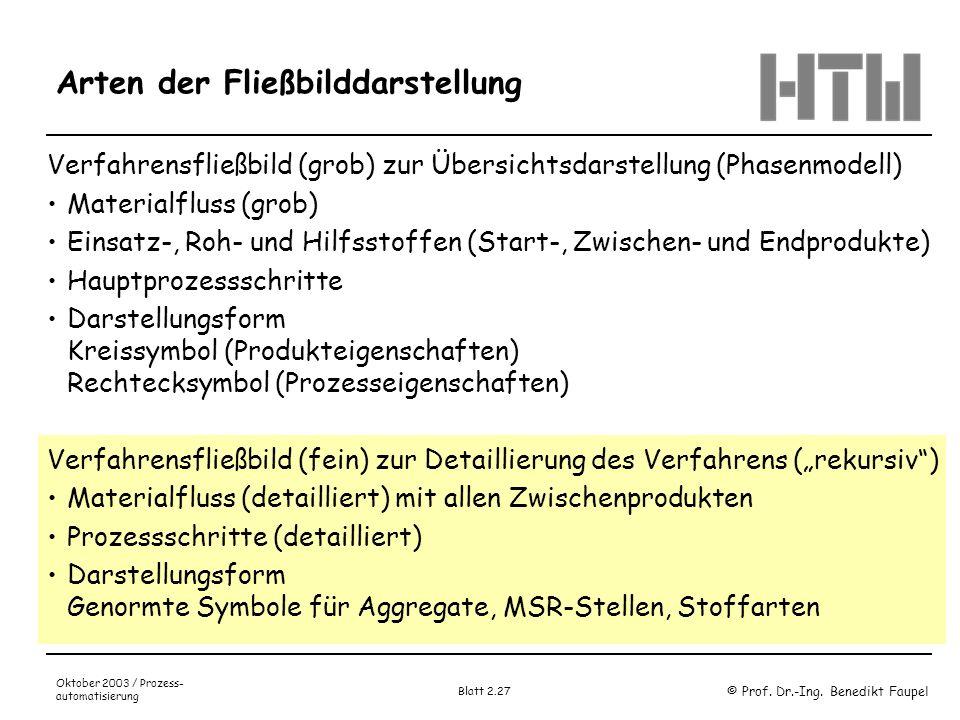 © Prof. Dr.-Ing. Benedikt Faupel Oktober 2003 / Prozess- automatisierung Blatt 2.27 Arten der Fließbilddarstellung Verfahrensfließbild (grob) zur Über