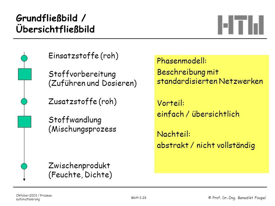 © Prof. Dr.-Ing. Benedikt Faupel Oktober 2003 / Prozess- automatisierung Blatt 2.28 Einsatzstoffe (roh) Stoffvorbereitung (Zuführen und Dosieren) Zusa