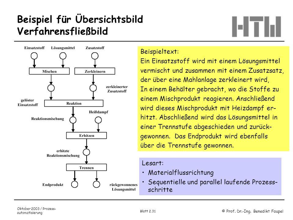 © Prof. Dr.-Ing. Benedikt Faupel Oktober 2003 / Prozess- automatisierung Blatt 2.31 Beispiel für Übersichtsbild Verfahrensfließbild Beispieltext: Ein