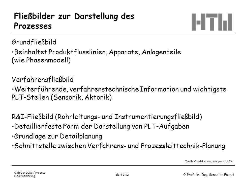 © Prof. Dr.-Ing. Benedikt Faupel Oktober 2003 / Prozess- automatisierung Blatt 2.32 Fließbilder zur Darstellung des Prozesses Grundfließbild Beinhalte