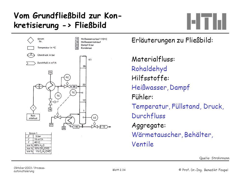 © Prof. Dr.-Ing. Benedikt Faupel Oktober 2003 / Prozess- automatisierung Blatt 2.34 Vom Grundfließbild zur Kon- kretisierung -> Fließbild Erläuterunge