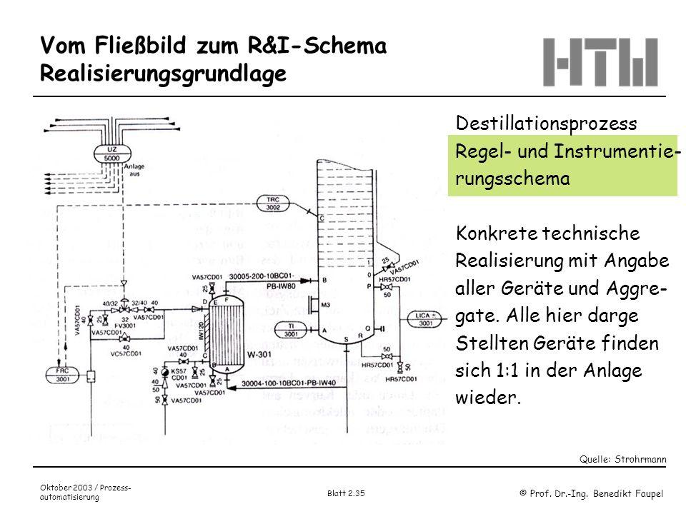 © Prof. Dr.-Ing. Benedikt Faupel Oktober 2003 / Prozess- automatisierung Blatt 2.35 Vom Fließbild zum R&I-Schema Realisierungsgrundlage Bild 7. Strohr