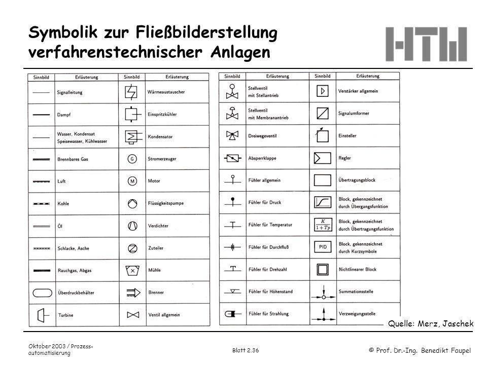 © Prof. Dr.-Ing. Benedikt Faupel Oktober 2003 / Prozess- automatisierung Blatt 2.36 Symbolik zur Fließbilderstellung verfahrenstechnischer Anlagen Que