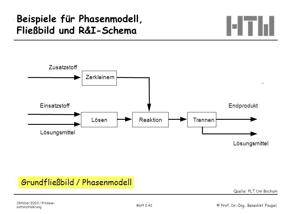 © Prof. Dr.-Ing. Benedikt Faupel Oktober 2003 / Prozess- automatisierung Blatt 2.40 Beispiele für Phasenmodell, Fließbild und R&I-Schema Zusatzstoff Z