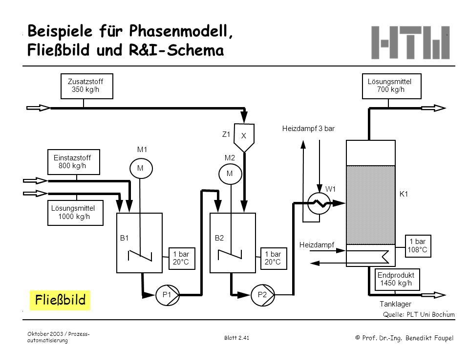© Prof. Dr.-Ing. Benedikt Faupel Oktober 2003 / Prozess- automatisierung Blatt 2.41 Beispiele für Phasenmodell, Fließbild und R&I-Schema Lösungsmittel