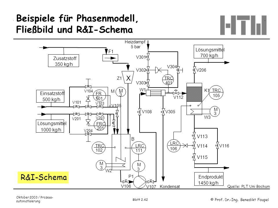© Prof. Dr.-Ing. Benedikt Faupel Oktober 2003 / Prozess- automatisierung Blatt 2.42 Beispiele für Phasenmodell, Fließbild und R&I-Schema Quelle: PLT U