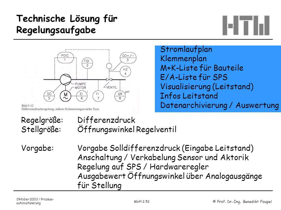 © Prof. Dr.-Ing. Benedikt Faupel Oktober 2003 / Prozess- automatisierung Blatt 2.52 Technische Lösung für Regelungsaufgabe Regelgröße: Differenzdruck