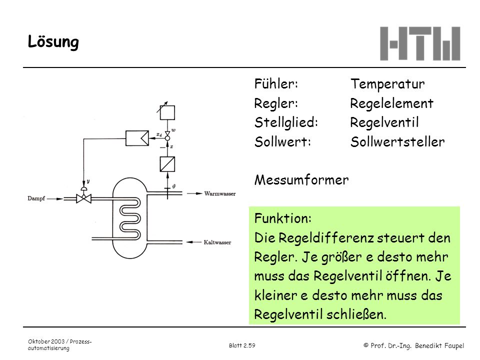 © Prof. Dr.-Ing. Benedikt Faupel Oktober 2003 / Prozess- automatisierung Blatt 2.59 Lösung Fühler: Temperatur Regler: Regelelement Stellglied: Regelve