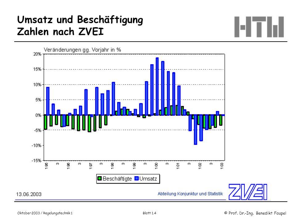 © Prof. Dr.-Ing. Benedikt Faupel Oktober 2003 / Regelungstechnik 1 Blatt 1.4 Umsatz und Beschäftigung Zahlen nach ZVEI