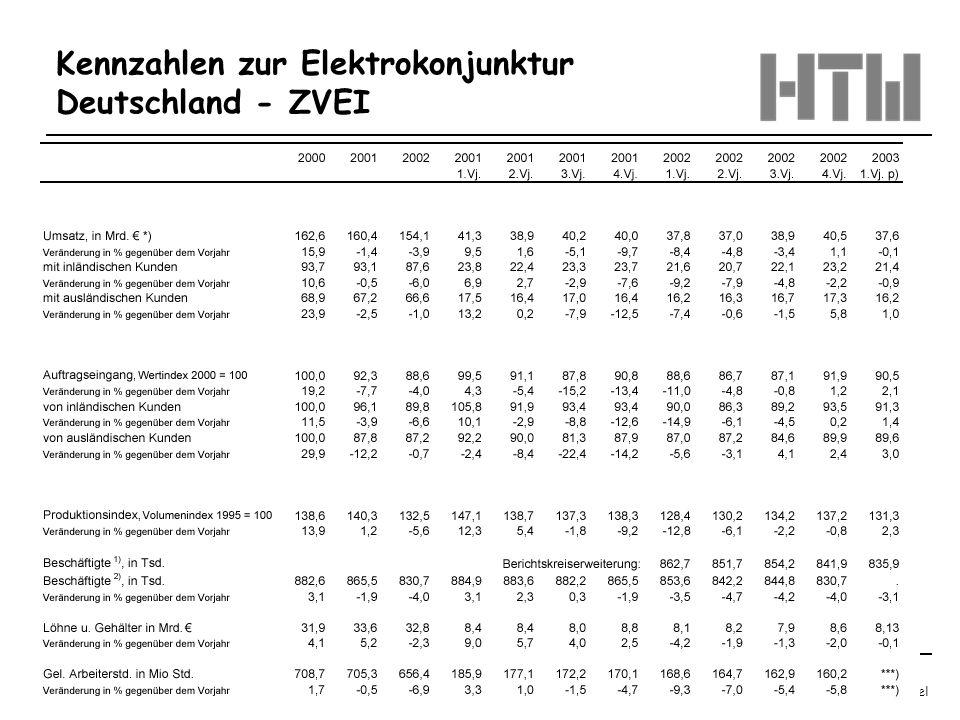 © Prof. Dr.-Ing. Benedikt Faupel Oktober 2003 / Regelungstechnik 1 Blatt 1.6 Kennzahlen zur Elektrokonjunktur Deutschland - ZVEI