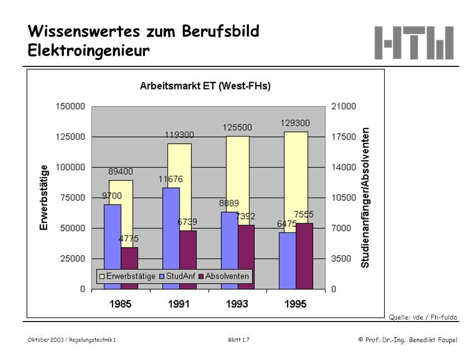 © Prof. Dr.-Ing. Benedikt Faupel Oktober 2003 / Regelungstechnik 1 Blatt 1.7 Wissenswertes zum Berufsbild Elektroingenieur Quelle: vde / Fh-fulda