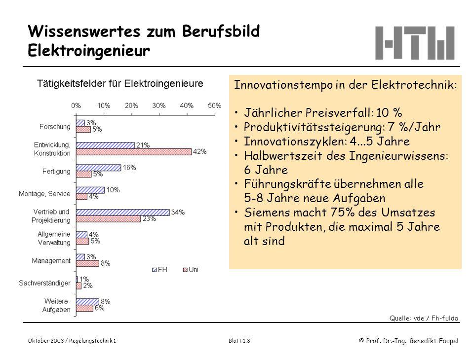 © Prof. Dr.-Ing. Benedikt Faupel Oktober 2003 / Regelungstechnik 1 Blatt 1.8 Wissenswertes zum Berufsbild Elektroingenieur Quelle: vde / Fh-fulda Inno