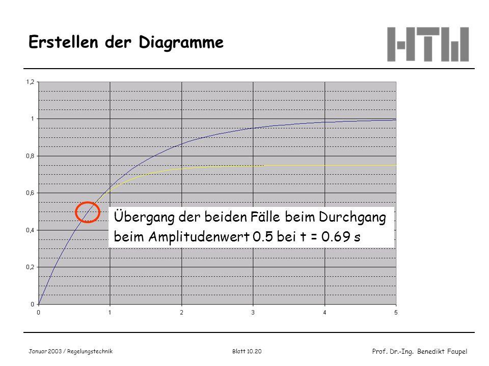 Prof. Dr.-Ing. Benedikt Faupel Januar 2003 / Regelungstechnik Blatt 10.20 Erstellen der Diagramme Übergang der beiden Fälle beim Durchgang beim Amplit