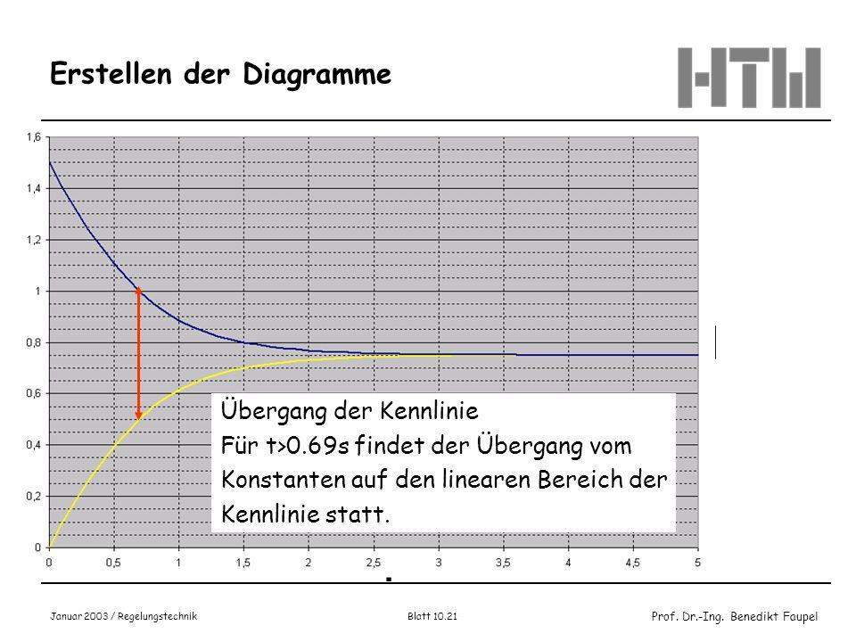 Prof. Dr.-Ing. Benedikt Faupel Januar 2003 / Regelungstechnik Blatt 10.21 Erstellen der Diagramme Übergang der Kennlinie Für t>0.69s findet der Überga