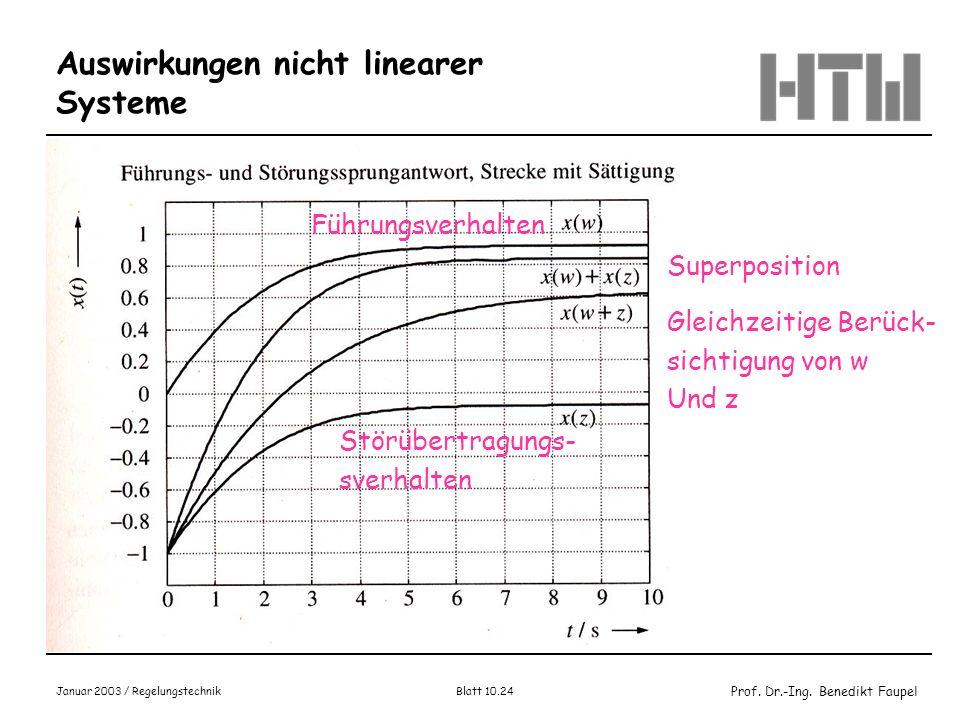 Prof. Dr.-Ing. Benedikt Faupel Januar 2003 / Regelungstechnik Blatt 10.24 Auswirkungen nicht linearer Systeme Bild 14.1-7, Wendt, S.711 Führungsverhal