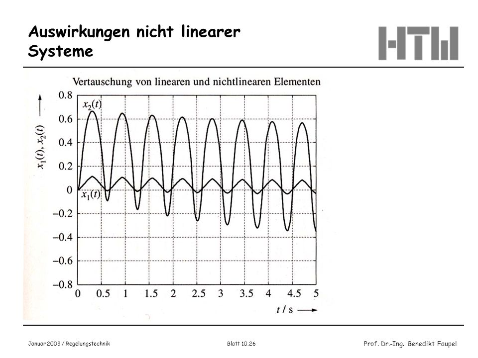 Prof. Dr.-Ing. Benedikt Faupel Januar 2003 / Regelungstechnik Blatt 10.26 Auswirkungen nicht linearer Systeme Bild 14.1-9, Wendt, S.711