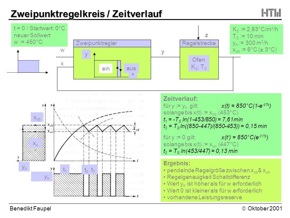 Benedikt Faupel Oktober 2001 Zweipunktregelkreis / Zeitverlauf ZweipunktreglerRegelstrecke Ofen K S ; T S y z w x x y y h yhyh x ob xunxun t = 0 / Sta