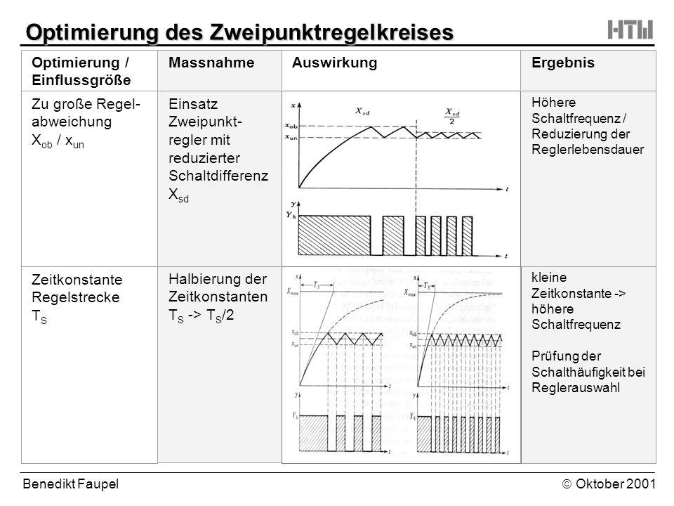 Benedikt Faupel Oktober 2001 Optimierung des Zweipunktregelkreises Optimierung / Einflussgröße MassnahmeAuswirkungErgebnis Zu große Regel- abweichung