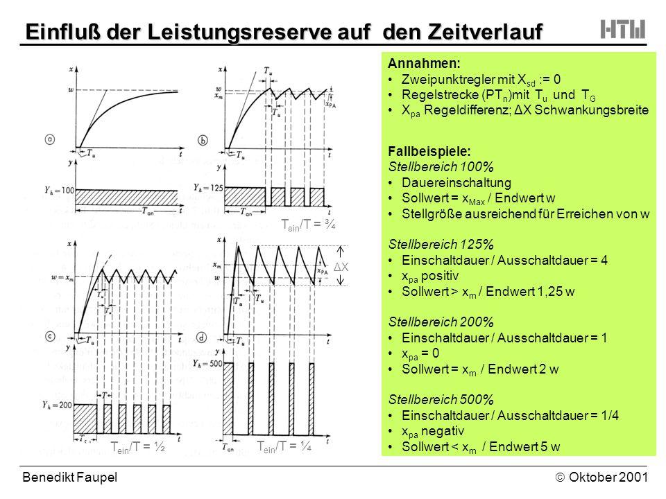 Benedikt Faupel Oktober 2001 Einfluß der Leistungsreserve auf den Zeitverlauf Annahmen: Zweipunktregler mit X sd := 0 Regelstrecke (PT n )mit T u und