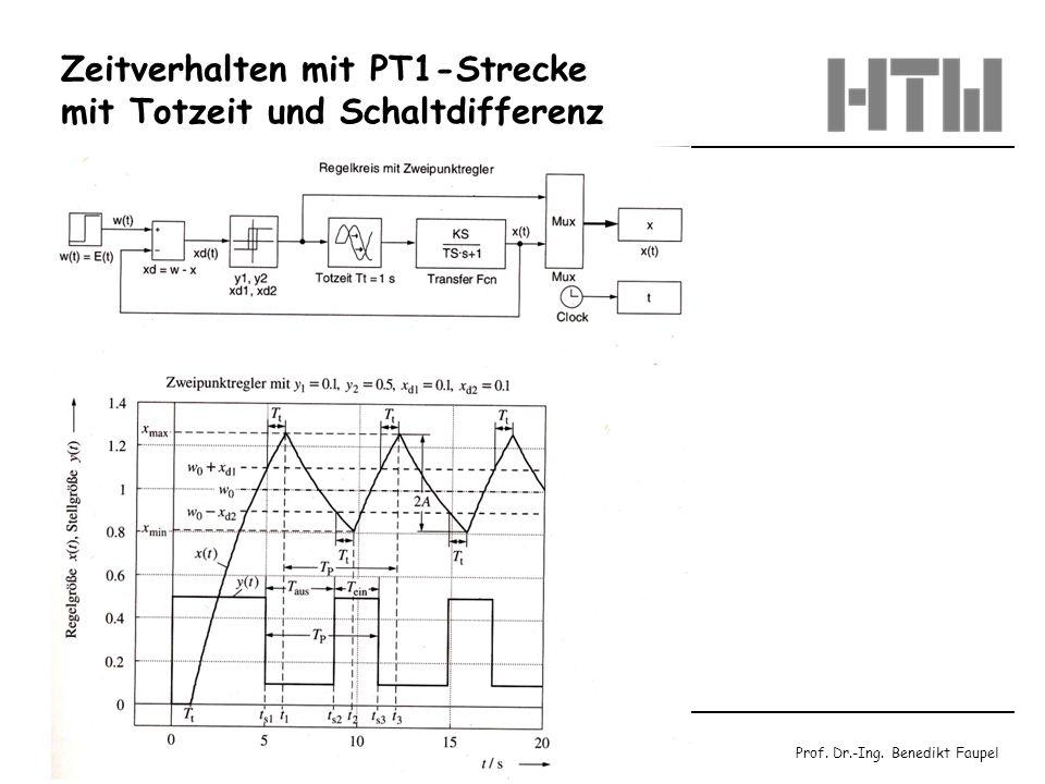 Prof. Dr.-Ing. Benedikt Faupel Januar 2003 / Regelungstechnik Blatt 10.43 Zeitverhalten mit PT1-Strecke mit Totzeit und Schaltdifferenz