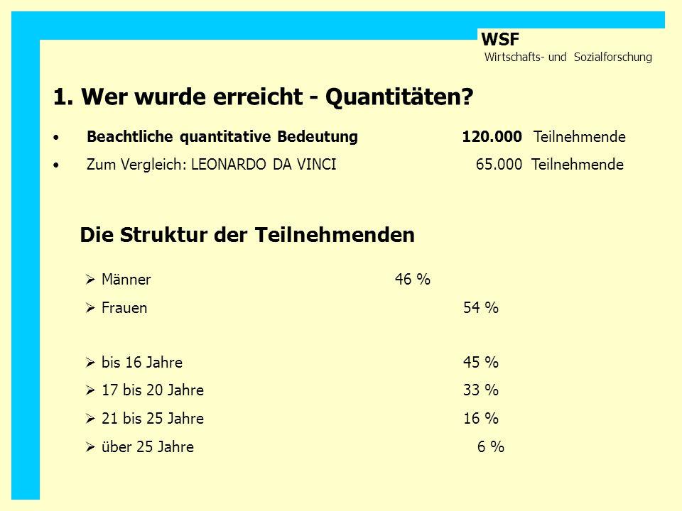 WSF Wirtschafts- und Sozialforschung 1. Wer wurde erreicht - Quantitäten? Beachtliche quantitative Bedeutung120.000 Teilnehmende Zum Vergleich: LEONAR