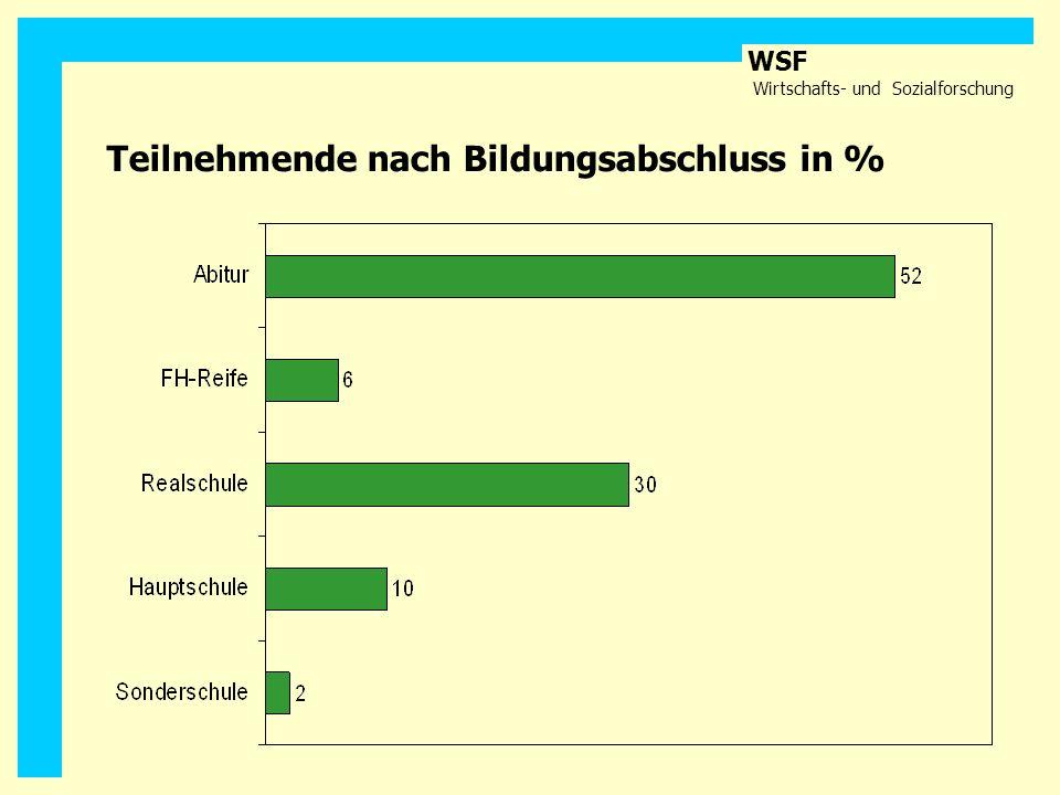 WSF Wirtschafts- und Sozialforschung Teilnehmende nach Bildungsabschluss in %