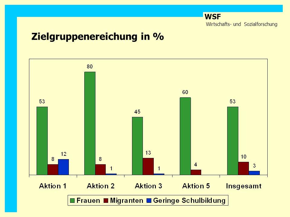 WSF Wirtschafts- und Sozialforschung Zielgruppenereichung in %