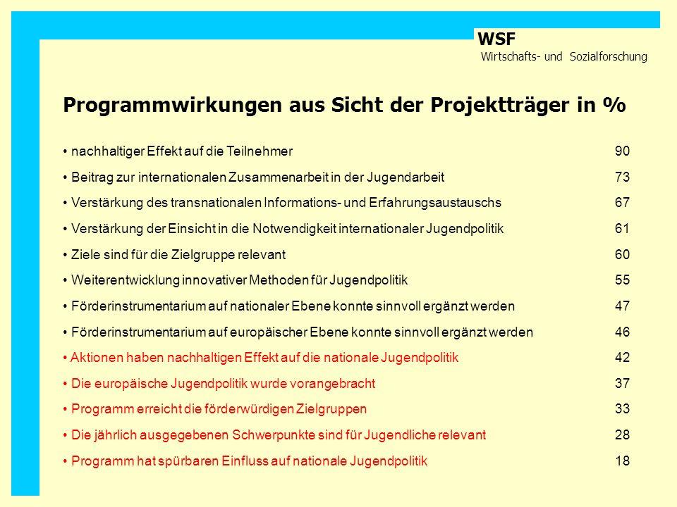 WSF Wirtschafts- und Sozialforschung nachhaltiger Effekt auf die Teilnehmer90 Beitrag zur internationalen Zusammenarbeit in der Jugendarbeit73 Verstär