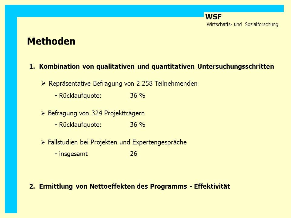 WSF Wirtschafts- und Sozialforschung 1. Kombination von qualitativen und quantitativen Untersuchungsschritten Methoden Repräsentative Befragung von 2.