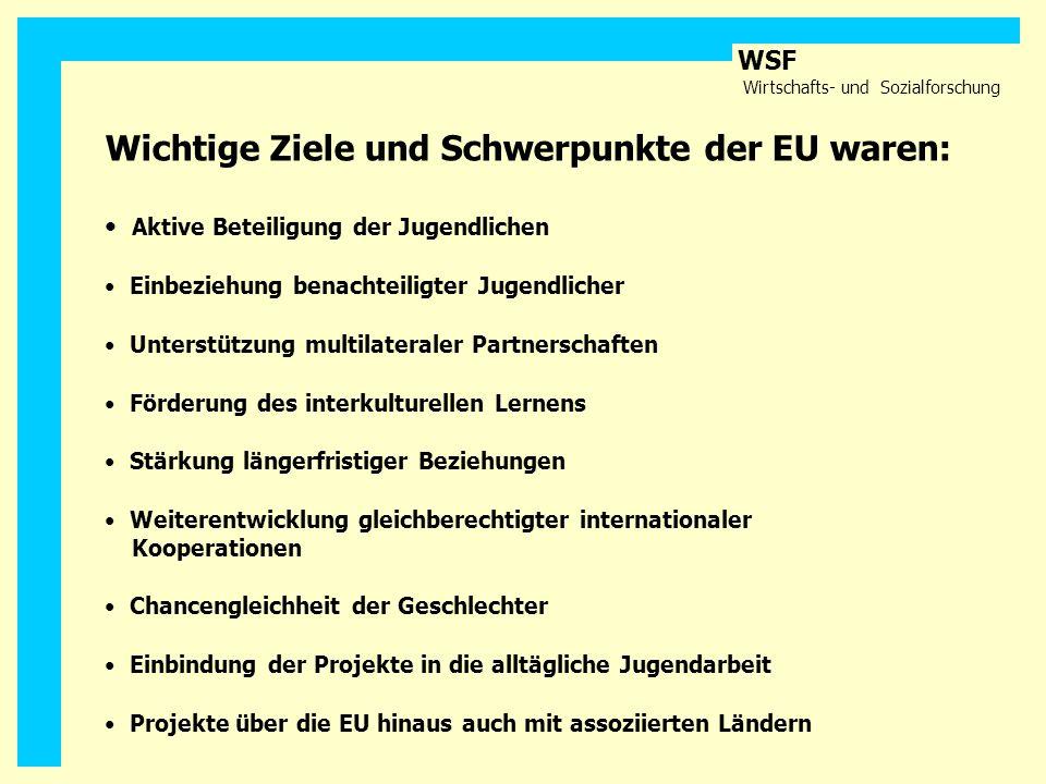 WSF Wirtschafts- und Sozialforschung Wichtige Ziele und Schwerpunkte der EU waren: Aktive Beteiligung der Jugendlichen Einbeziehung benachteiligter Ju