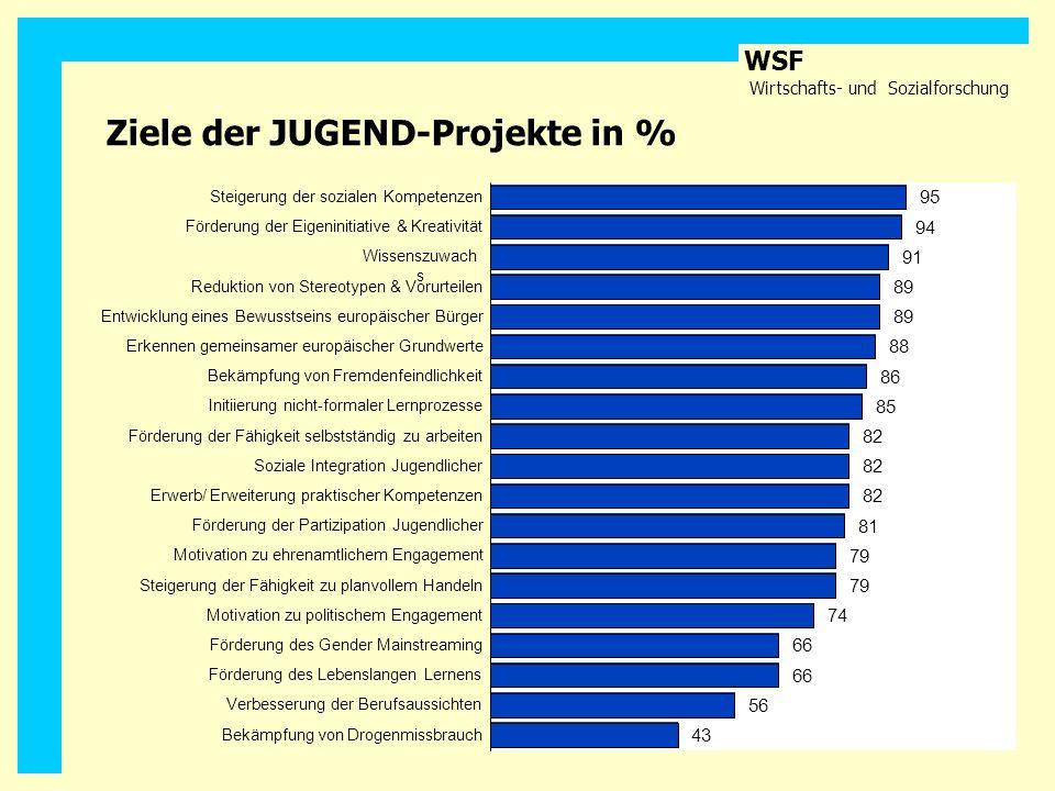 WSF Wirtschafts- und Sozialforschung Ziele der JUGEND-Projekte in % 95 94 91 89 88 86 85 82 81 79 74 66 56 43 Steigerung der sozialen Kompetenzen Förd