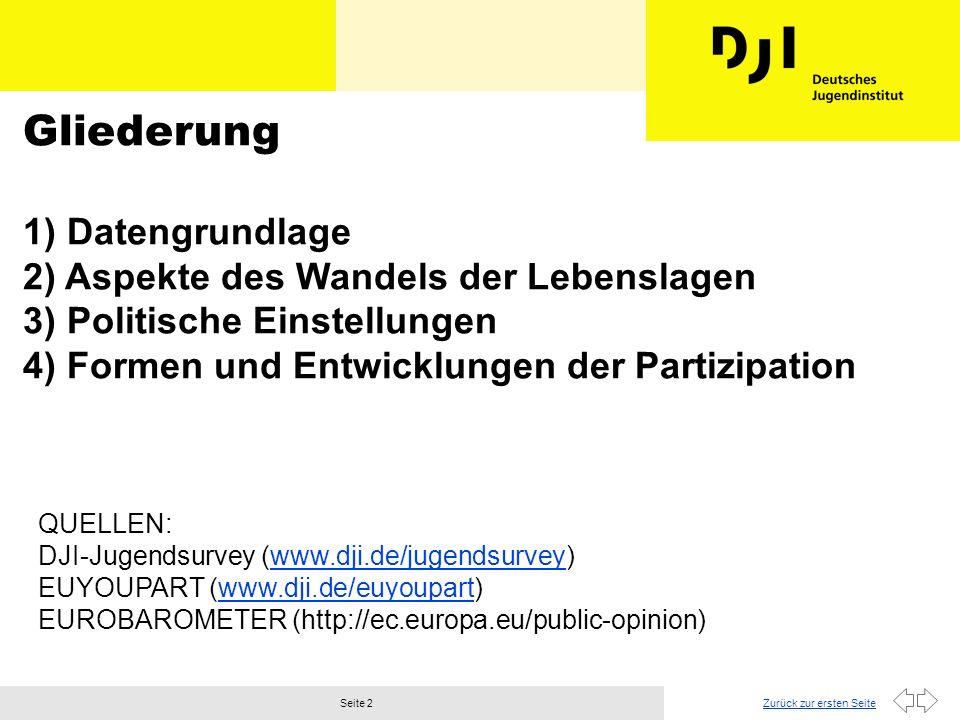 Zurück zur ersten SeiteSeite 3 DJI-Jugendsurvey Der DJI-Jugendsurvey steht im Kontext der Sozialberichterstattung des DJI (www.dji.de/jugendsurvey) l Ziel: zuverlässige Informationen über: - Kinder - Jugendliche - Familien l Methoden der Sozialberichterstattung: - Primärerhebungen - Sekundäranalysen - Längsschnittuntersuchungen