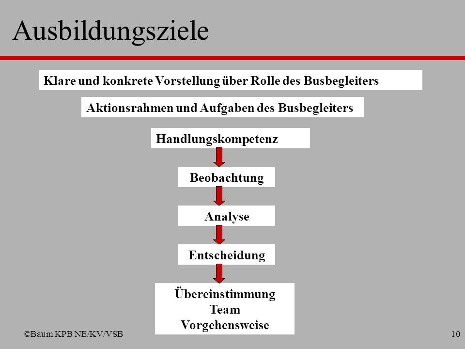 ©Baum KPB NE/KV/VSB9 Ausbildungsinhalte (werden an 2 Ausbildungstagen vermittelt) mögliche Konflikte (Straftaten/Ordnungswidrigkeiten/grober Unfug) po