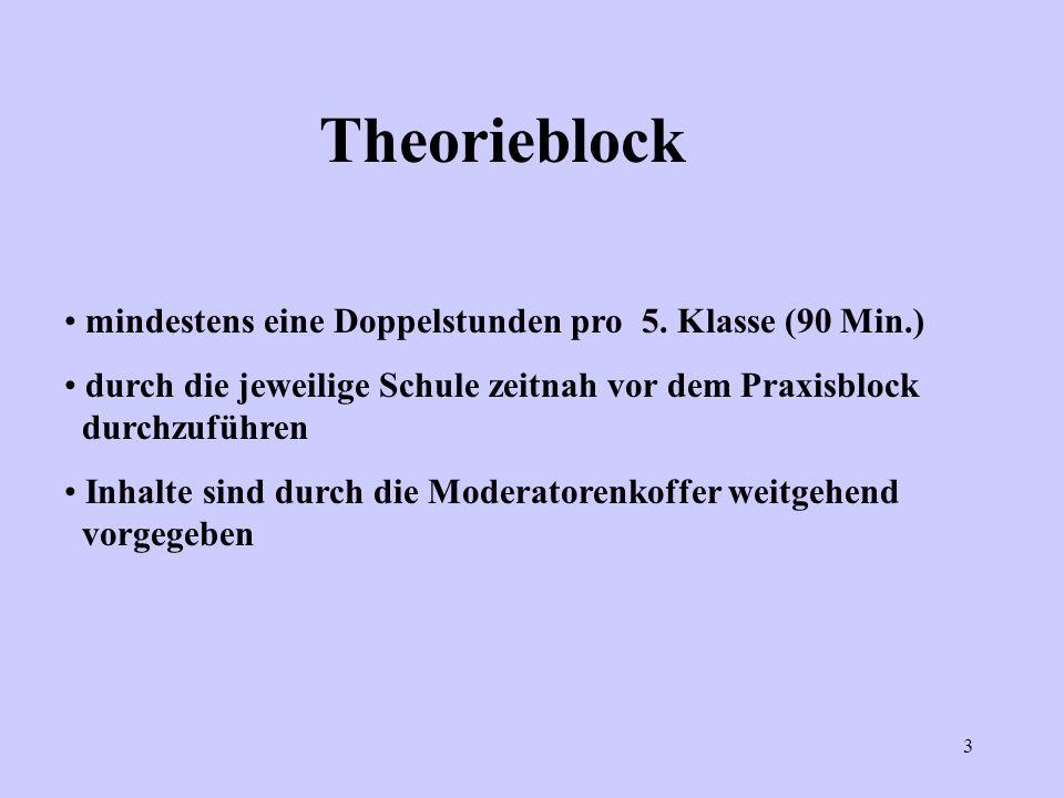 3 Theorieblock mindestens eine Doppelstunden pro 5. Klasse (90 Min.) durch die jeweilige Schule zeitnah vor dem Praxisblock durchzuführen Inhalte sind