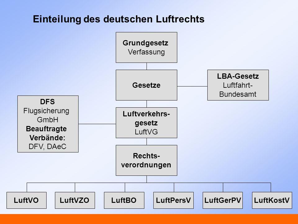 Einteilung des deutschen Luftrechts Grundgesetz Verfassung LBA-Gesetz Luftfahrt- Bundesamt DFS Flugsicherung GmbH Beauftragte Verbände: DFV, DAeC Rech