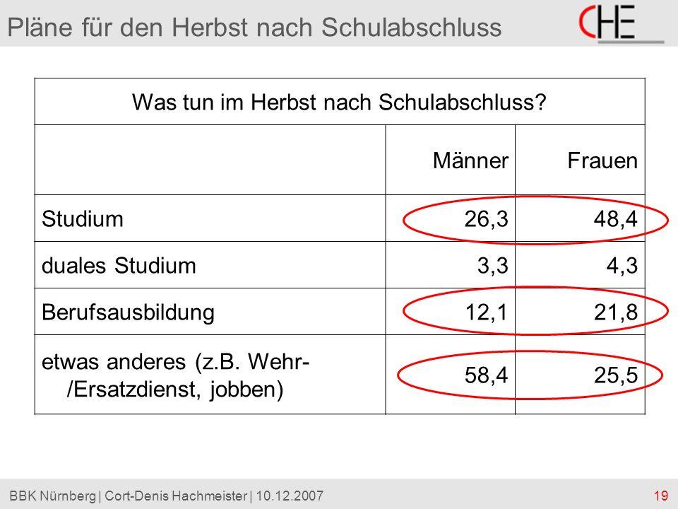 19BBK Nürnberg | Cort-Denis Hachmeister | 10.12.2007 Pläne für den Herbst nach Schulabschluss Was tun im Herbst nach Schulabschluss? MännerFrauen Stud
