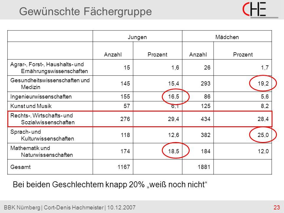 23BBK Nürnberg | Cort-Denis Hachmeister | 10.12.2007 Gewünschte Fächergruppe JungenMädchen AnzahlProzentAnzahlProzent Agrar-, Forst-, Haushalts- und E