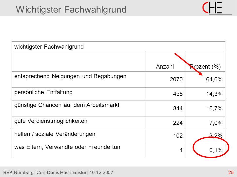 25BBK Nürnberg | Cort-Denis Hachmeister | 10.12.2007 Wichtigster Fachwahlgrund wichtigster Fachwahlgrund AnzahlProzent (%) entsprechend Neigungen und