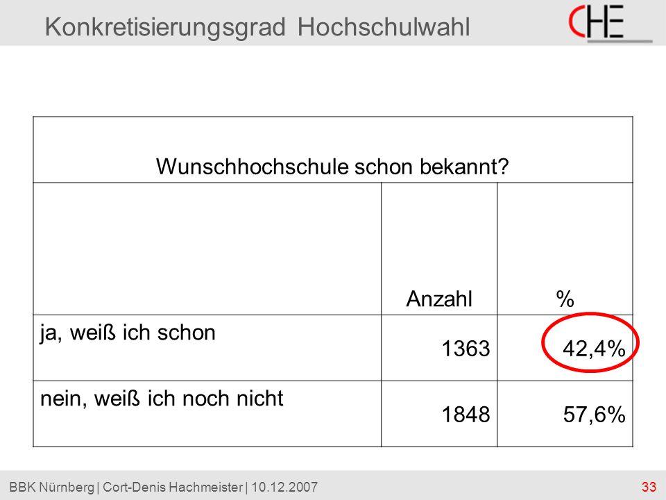 33BBK Nürnberg | Cort-Denis Hachmeister | 10.12.2007 Konkretisierungsgrad Hochschulwahl Wunschhochschule schon bekannt? Anzahl% ja, weiß ich schon 136