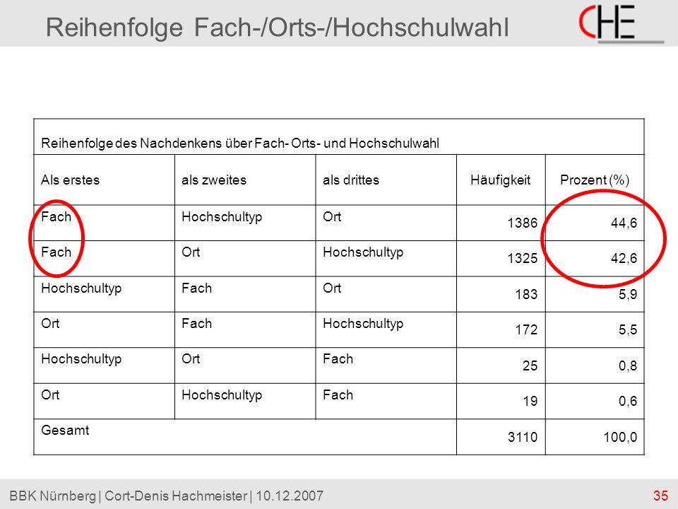 35BBK Nürnberg | Cort-Denis Hachmeister | 10.12.2007 Reihenfolge Fach-/Orts-/Hochschulwahl Reihenfolge des Nachdenkens über Fach- Orts- und Hochschulw