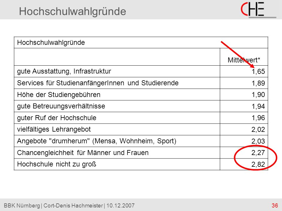 36BBK Nürnberg | Cort-Denis Hachmeister | 10.12.2007 Hochschulwahlgründe Mittelwert* gute Ausstattung, Infrastruktur 1,65 Services für Studienanfänger
