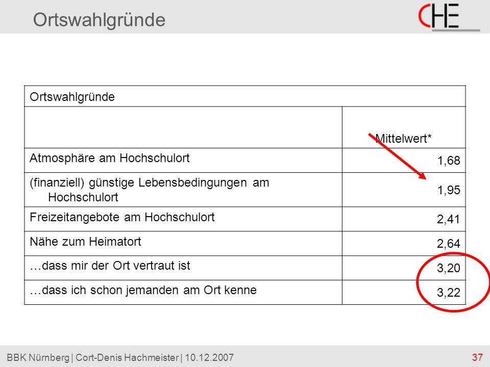 37BBK Nürnberg | Cort-Denis Hachmeister | 10.12.2007 Ortswahlgründe Mittelwert* Atmosphäre am Hochschulort 1,68 (finanziell) günstige Lebensbedingunge