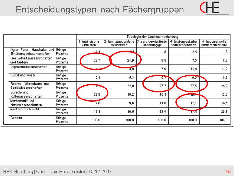45BBK Nürnberg | Cort-Denis Hachmeister | 10.12.2007 Entscheidungstypen nach Fächergruppen