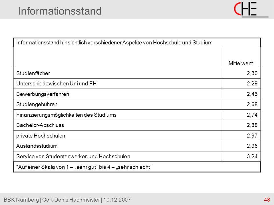 48BBK Nürnberg | Cort-Denis Hachmeister | 10.12.2007 Informationsstand Informationsstand hinsichtlich verschiedener Aspekte von Hochschule und Studium