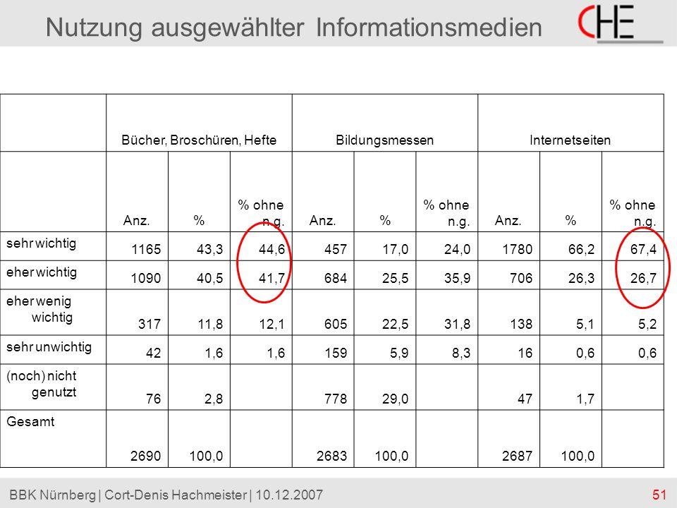 51BBK Nürnberg | Cort-Denis Hachmeister | 10.12.2007 Nutzung ausgewählter Informationsmedien Bücher, Broschüren, HefteBildungsmessenInternetseiten Anz