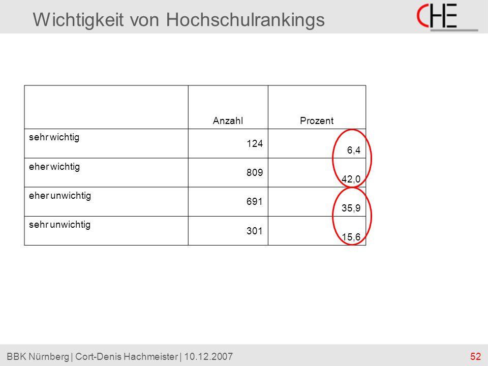 52BBK Nürnberg | Cort-Denis Hachmeister | 10.12.2007 Wichtigkeit von Hochschulrankings AnzahlProzent sehr wichtig 124 6,4 eher wichtig 809 42,0 eher u