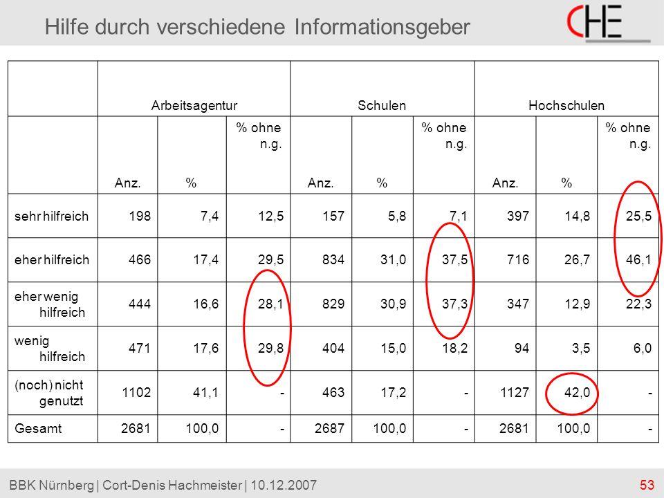 53BBK Nürnberg | Cort-Denis Hachmeister | 10.12.2007 Hilfe durch verschiedene Informationsgeber ArbeitsagenturSchulenHochschulen Anz.% % ohne n.g. Anz