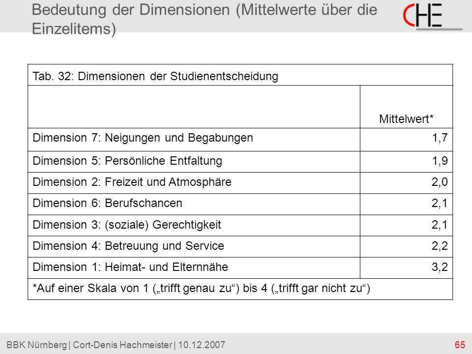 65BBK Nürnberg | Cort-Denis Hachmeister | 10.12.2007 Bedeutung der Dimensionen (Mittelwerte über die Einzelitems) Tab. 32: Dimensionen der Studienents