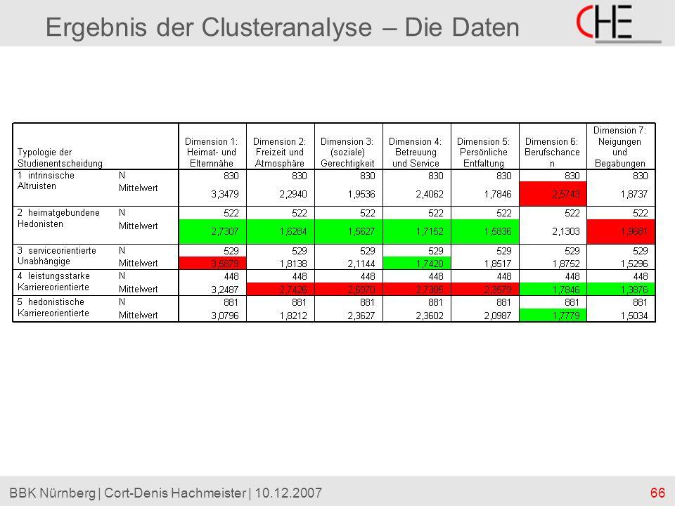 66BBK Nürnberg | Cort-Denis Hachmeister | 10.12.2007 Ergebnis der Clusteranalyse – Die Daten
